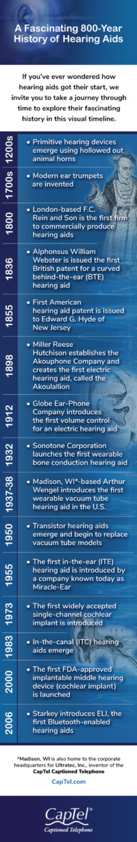 The history of hearing aids dates back over 800 years.