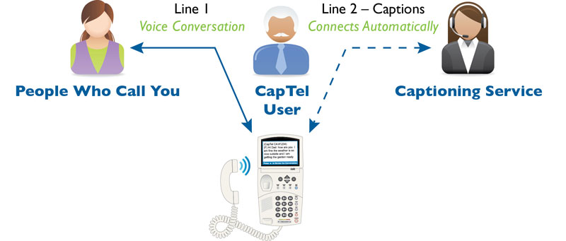 CapTel offers 2-line telephone service for hearing loss.