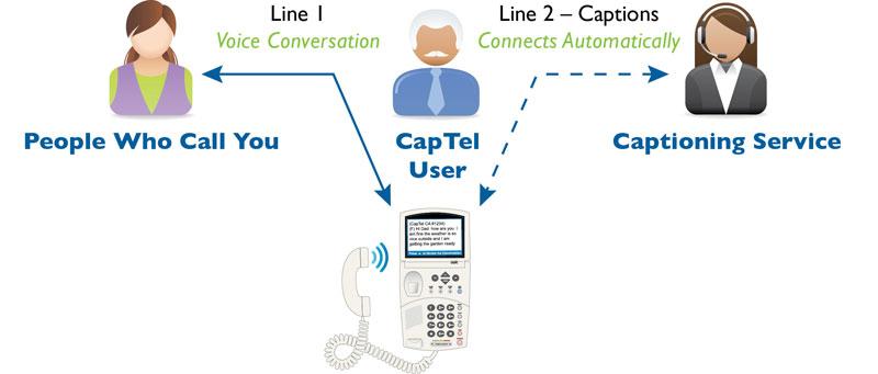 How does 2-Line CapTel work  - CapTel d89d4c5e656