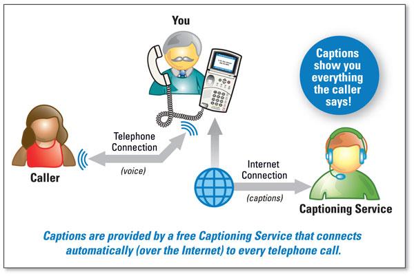 How does CapTel 800i work? - CapTel