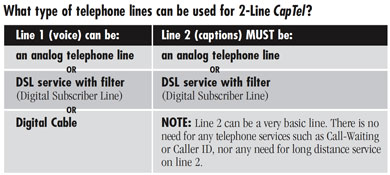 What type of telephone lines can be used for 2-Line CapTel