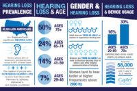 One fact about hearing loss is that it can occur at any age.