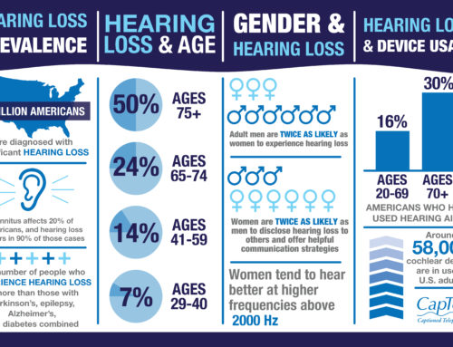 14 Hearing Loss Facts [Infographic]