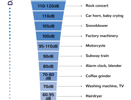 Safe vs. Dangerous Decibel Levels [Infographic]