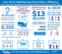 Examine captivating facts behind HLAA Walk4Hearing events that raise awareness about hearing loss.