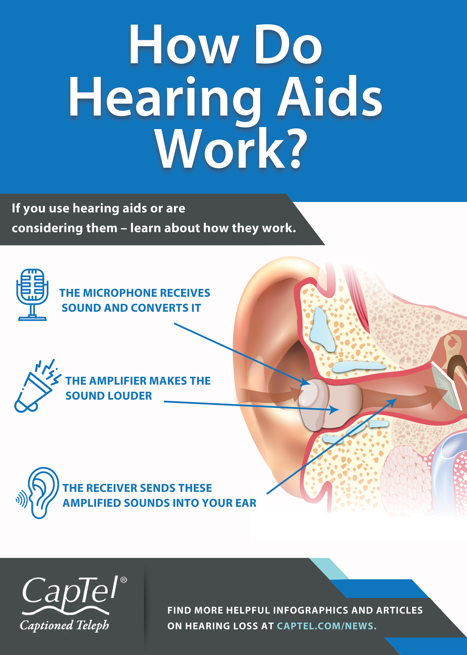 This infographic explores how hearing aids work.