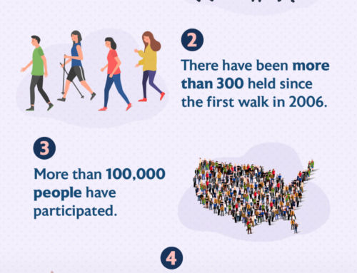5 Facts About HLAA Walk4Hearing [Infographic]